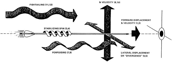Archery, Arrows & Arrow Flight