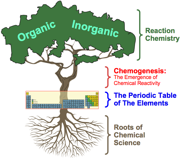 Introduction Overview Chemogenesis Web Book Webbook