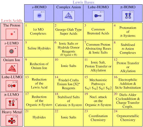 The Lewis Acid/Base Interaction Matrix: A Full Exploration