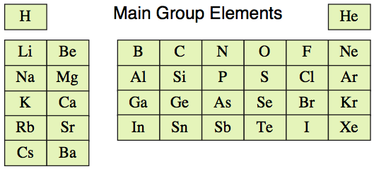 Explain the main elements of the
