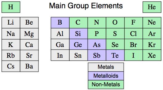 Main Group Elemental Hydrides Chemogenesis Web Book Webbook