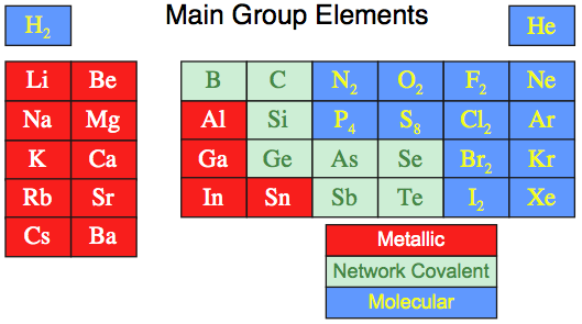 Hydrides on The States Of Matter And Periodic Table