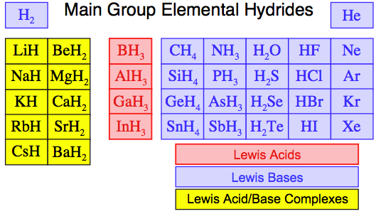 Element, chemical
