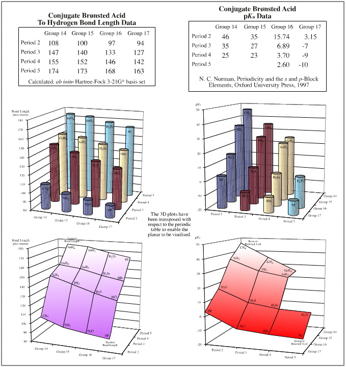 Quantifying Congeneric Behaviour | Chemogenesis