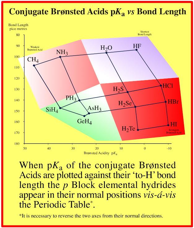 Congeneric Arrays | Chemogenesis