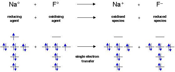 Five Reaction Chemistries