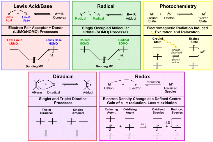 Five Reaction Chemistries | Chemogenesis