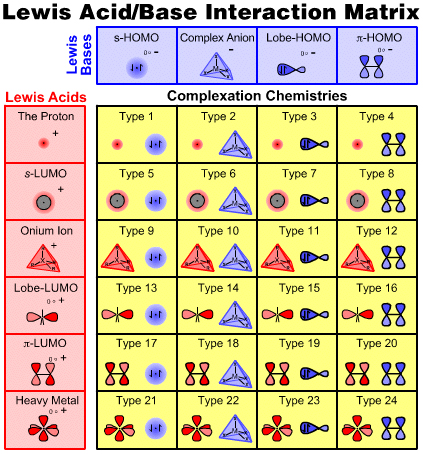 Acids And Bases Chemistry. Lewis acids amp; Bases in Detail