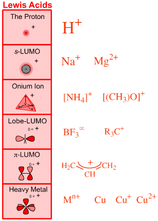 Heavy Metal Lewis Acids: