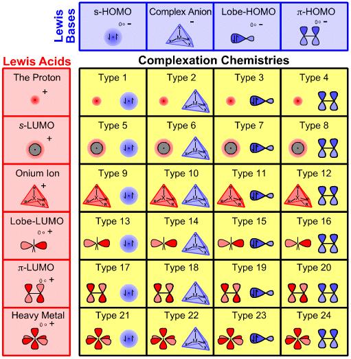 Lewis Acid Base Interaction Matrix - Loffa