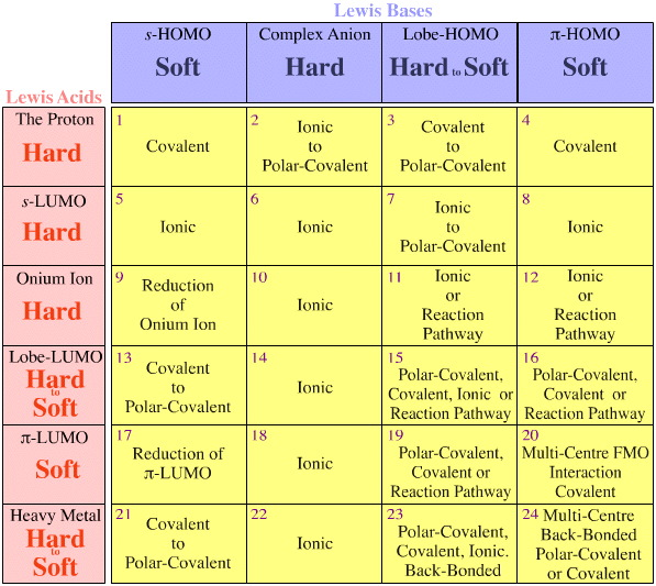 Congeneric Arrays Are Always Found Within The Cells Of Lewis Acid Base Interaction Matrix And Not Crossing