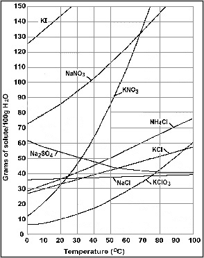 How Does Temperature Affect The Solubility Of Nacl In