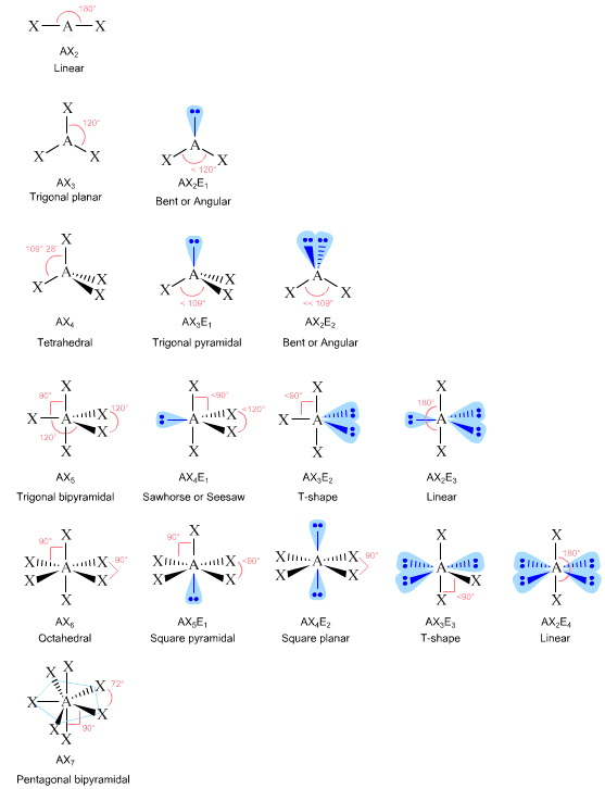 Why : Chemical Reactions : Chemogenesis