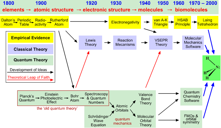 Timeline structural theory chemogenesis the red arrows in the diagram are used to represent the act of conversion from quantum to classical they are used twice between the bohr atom and lewis urtaz Gallery