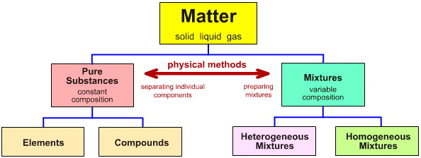 Matter | Chemical Substance | Classisification | Chemogenesis