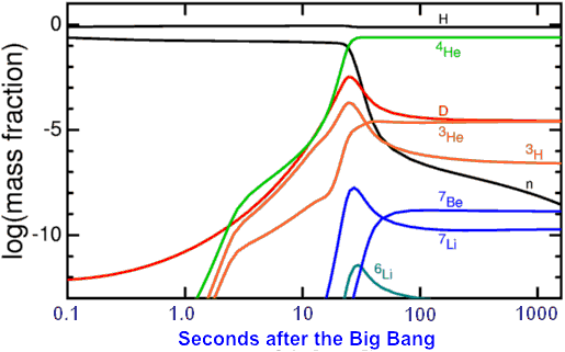 boron big bang nucleosynthesis Primordial nucleosynthesis and the abundances of beryllium and boron stars has led to a detailed reexamination of big bang nucleosynthesis in the $a.