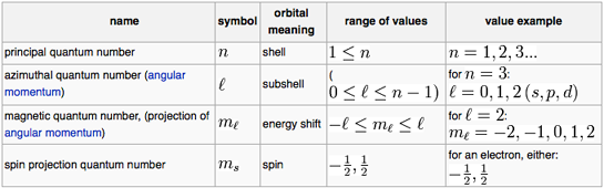 Quantum Numbers To Orbitals
