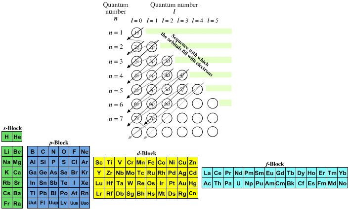 From Quantum Numbers to The Periodic Table
