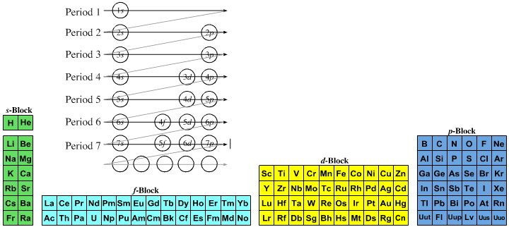 Quantum number periodic table chemogenesis urtaz Images