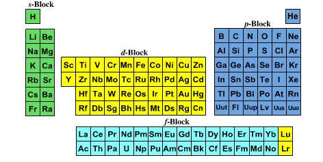 quantum number periodic table chemogenesis f atomic orbitals diagram many medium form pts incorrectly leave a gap where lu and lr are situated, and then add these two elements to the end of the f block