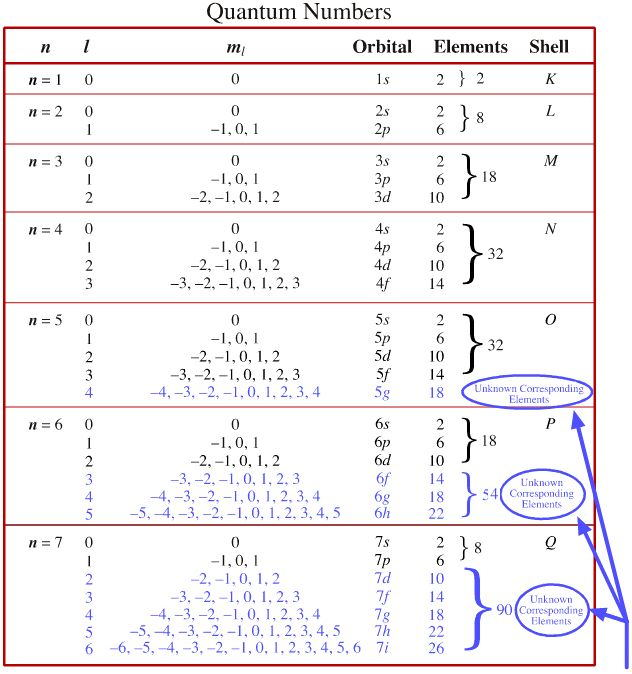 quantum numbers diagram -#main