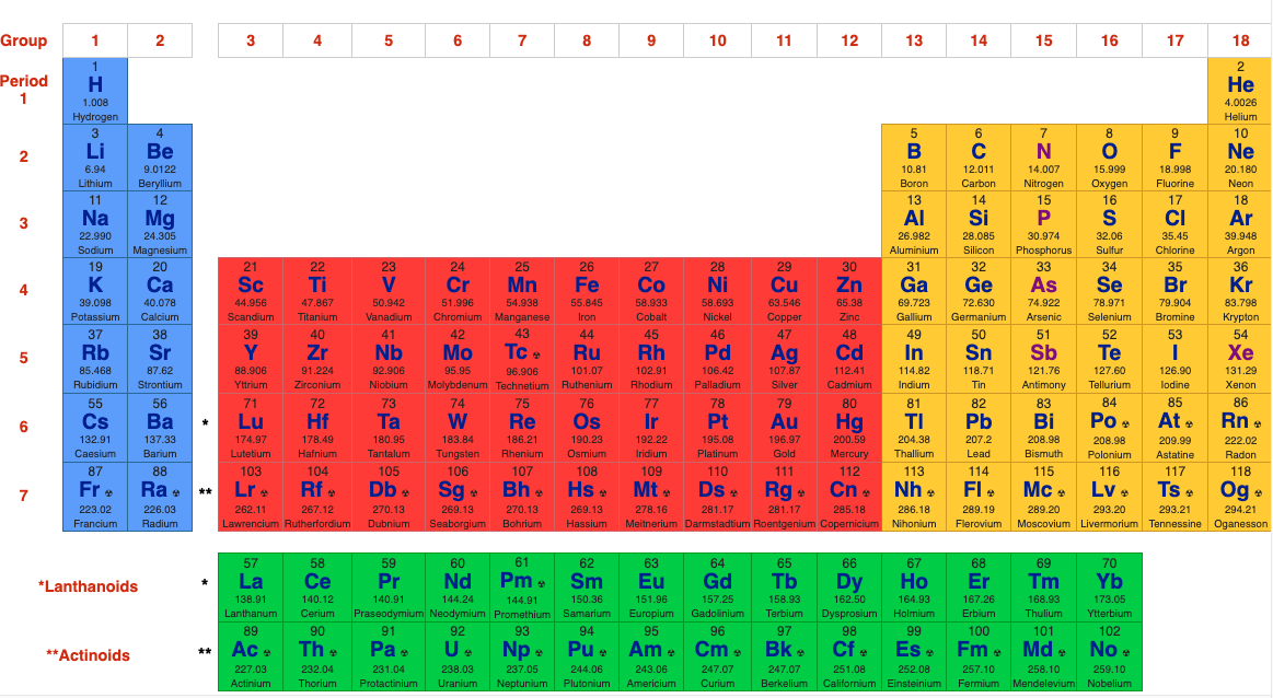 What Is The Periodic Table Showing Chemogenesis - What Is The Function Of Rows And Columns In Periodic Table