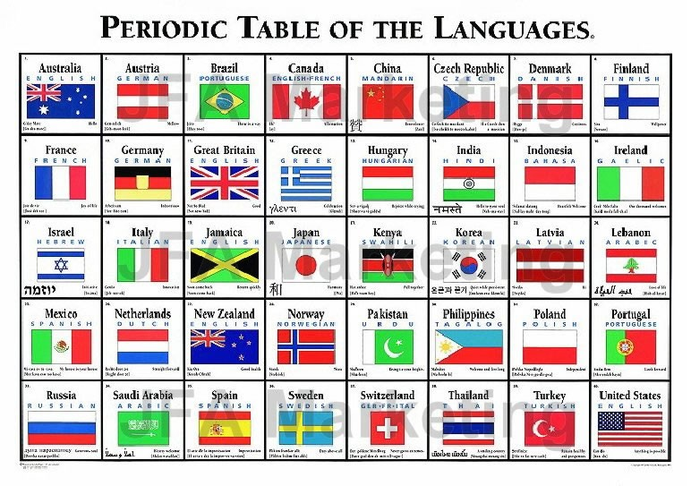 Periodic table of what peltier tech blog a periodic table of languages urtaz Choice Image