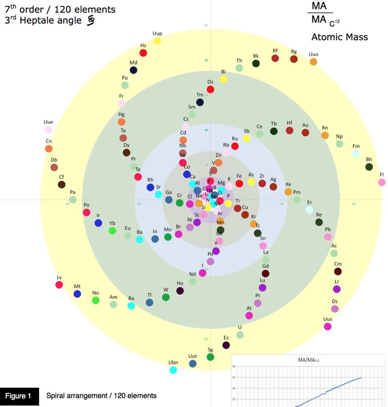 Periodic table database chemogenesis arrangement of elements 7th order element sequences urtaz Gallery