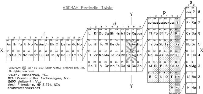 Periodic table database chemogenesis urtaz Images