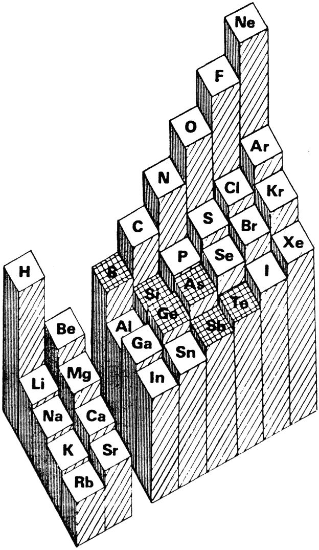 Periodic table database chemogenesis averaged ionisation potential urtaz Gallery