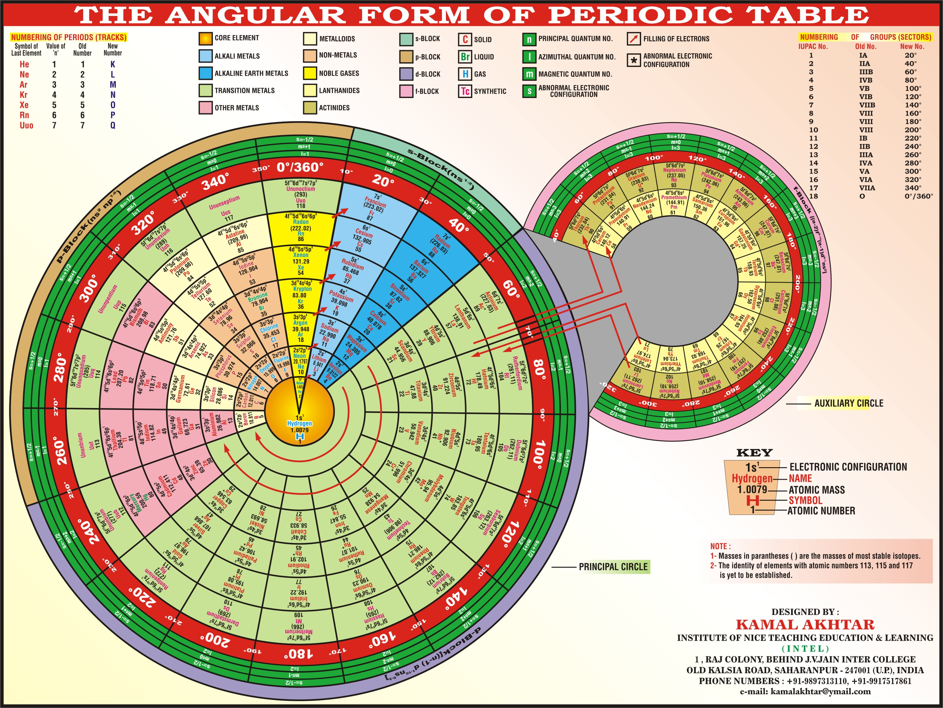 84 best periodic table images on pinterest periodic table angular form of the periodic table kamal akhtar gamestrikefo Gallery
