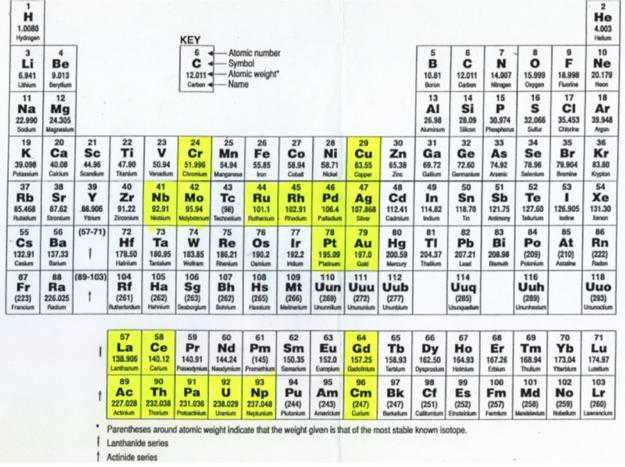 Periodic table database chemogenesis anomalous electronic structures urtaz Choice Image