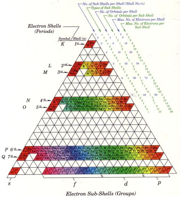 Periodic table database chemogenesis good urtaz Image collections
