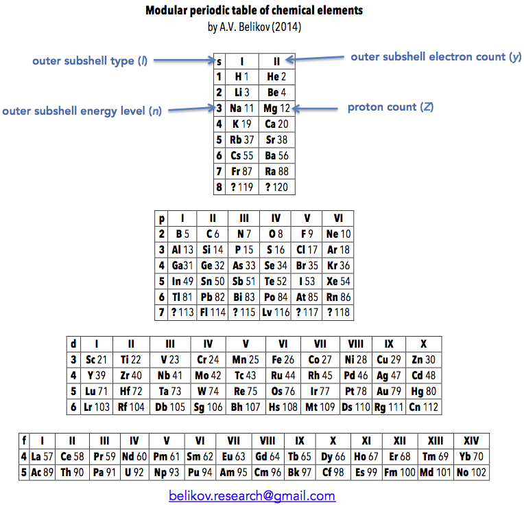 Periodic table database chemogenesis belikov urtaz Gallery