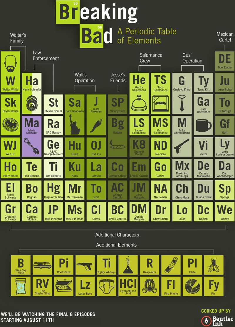 Periodic table database chemogenesis breaking bad periodic table urtaz Image collections