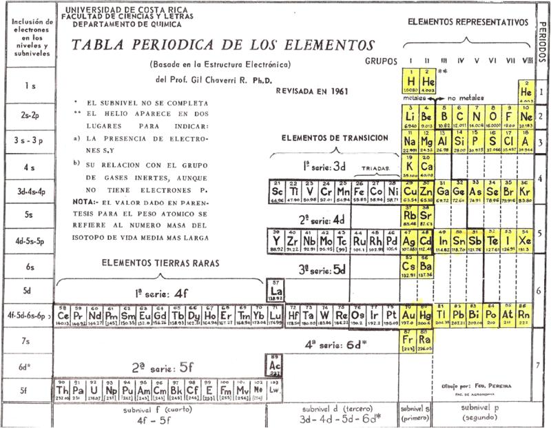 Noticias seleccin valdeandemgico the internet database of noticias seleccin valdeandemgico the internet database of periodic tables urtaz Images