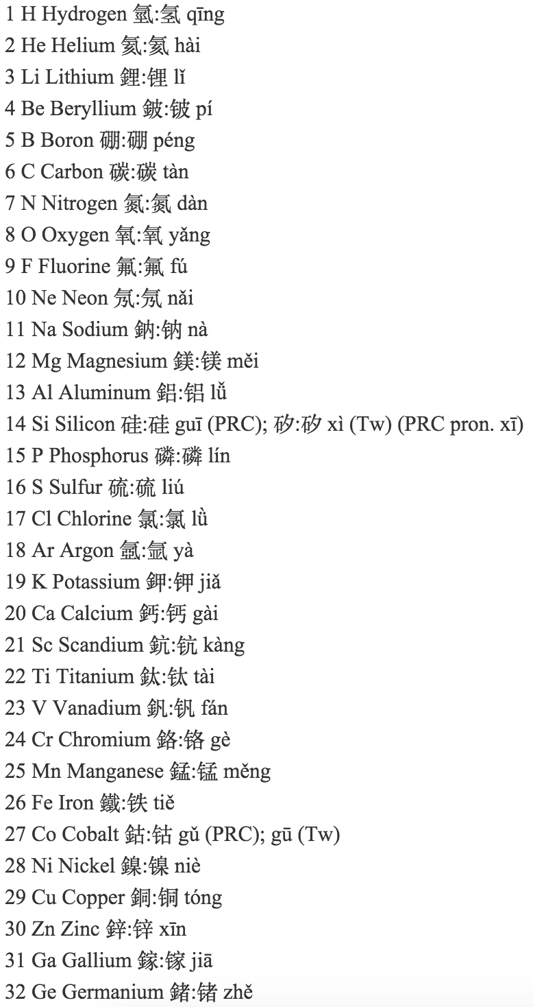 Periodic table database chemogenesis names of the chemical elements in chinese gamestrikefo Choice Image