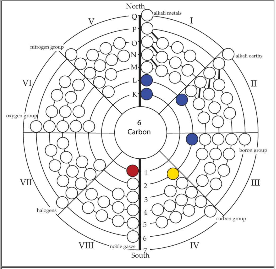 Periodic table database chemogenesis circular model of the atom opposition in the elements gamestrikefo Image collections