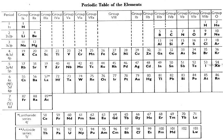 from the advanced inorganic chemistry 2nd ed textbook by cotton and wilkinson - Table Periodic Chemistry