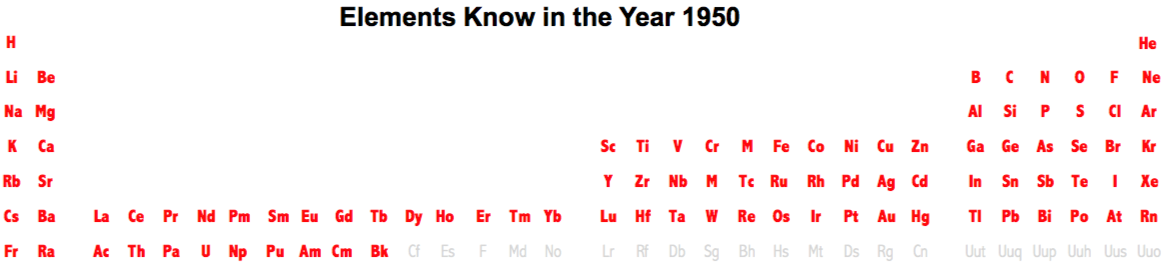Elements Known In The Year 1950, Taken From This Wikipedia Page: