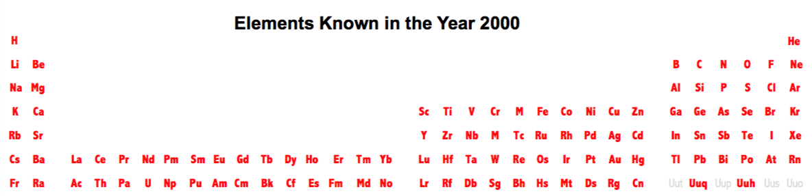 Periodic table database chemogenesis elements known in the year 2000 taken from this wikipedia page urtaz Choice Image