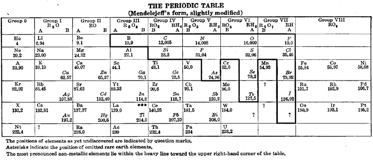 Periodic table database chemogenesis demings other 1923 periodic table a mendeleev style formulation with an unusual metal non metal dividing line urtaz Image collections