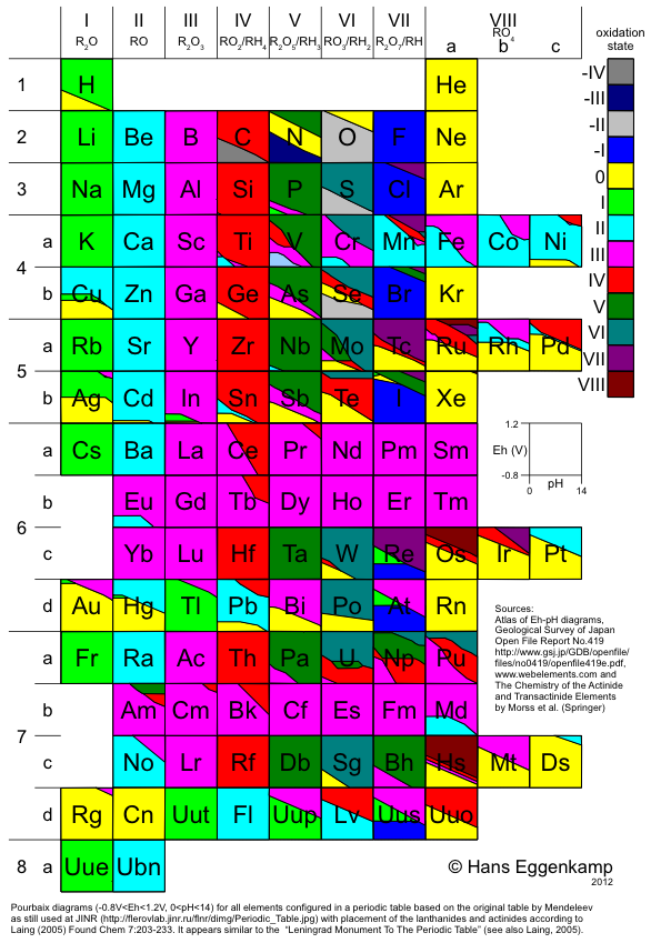 Periodic table list of elements in the periodic table pdf periodic table database chemogenesis periodic table list of elements urtaz Choice Image