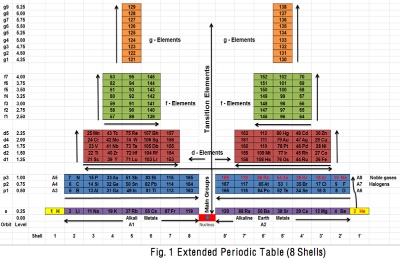 a new vertical periodic table extended by dr khalid a fattah faculty of eng karary university khartoum sudan - Periodic Table Of Elements Extended