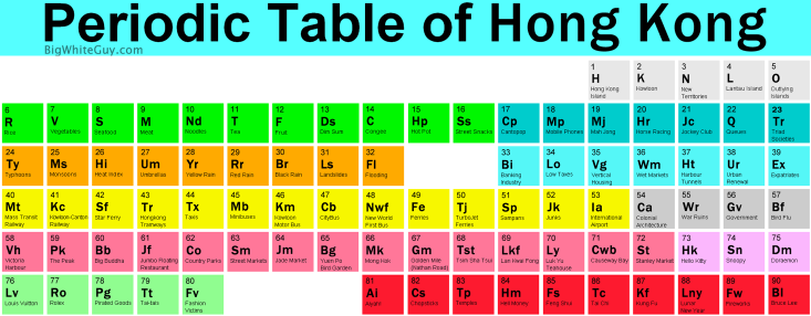 Periodic table database chemogenesis a periodic table of hong kong by bigwhiteguy urtaz Image collections