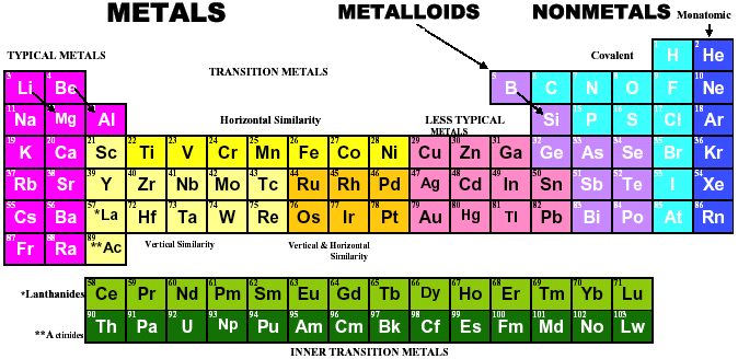 noticias seleccin valdeandemgico the internet database of periodic tables - Periodic Table S