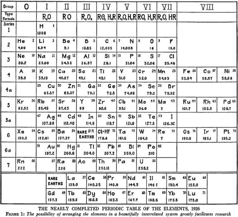 Periodic Table chemistry chart periodic table pdf : Periodic Table Database | Chemogenesis