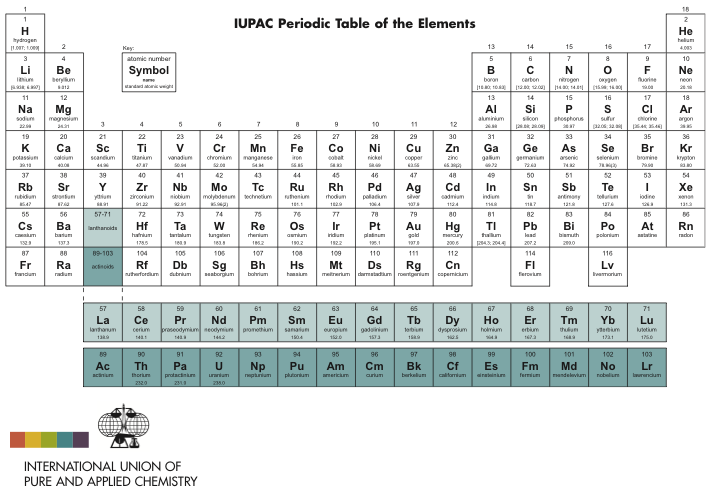 Periodic table database chemogenesis for updates to this table go here urtaz Images