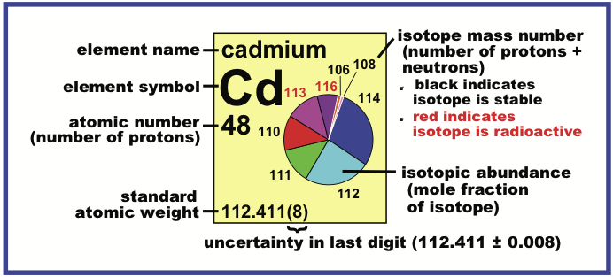 periodic table database chemogenesis - Periodic Table With Atomic Mass And Isotopes