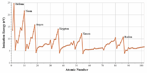 Periodic table database chemogenesis each period begins at a minimum for the alkali metals and ends at a maximum for the noble gases from wikipedia urtaz Image collections